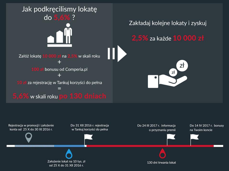 lokata-toyota-bank-110-zl-premii