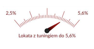 Lokata Toyota Bank na 2,5% oraz 110 zł za założenie