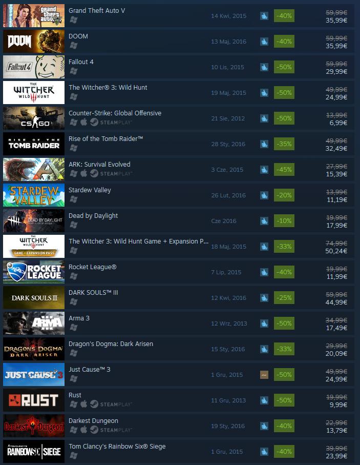 lista bestsellerow steam